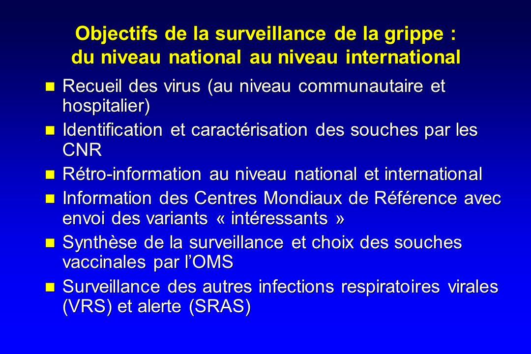 Objectifs de la surveillance de la grippe : du niveau national au niveau international