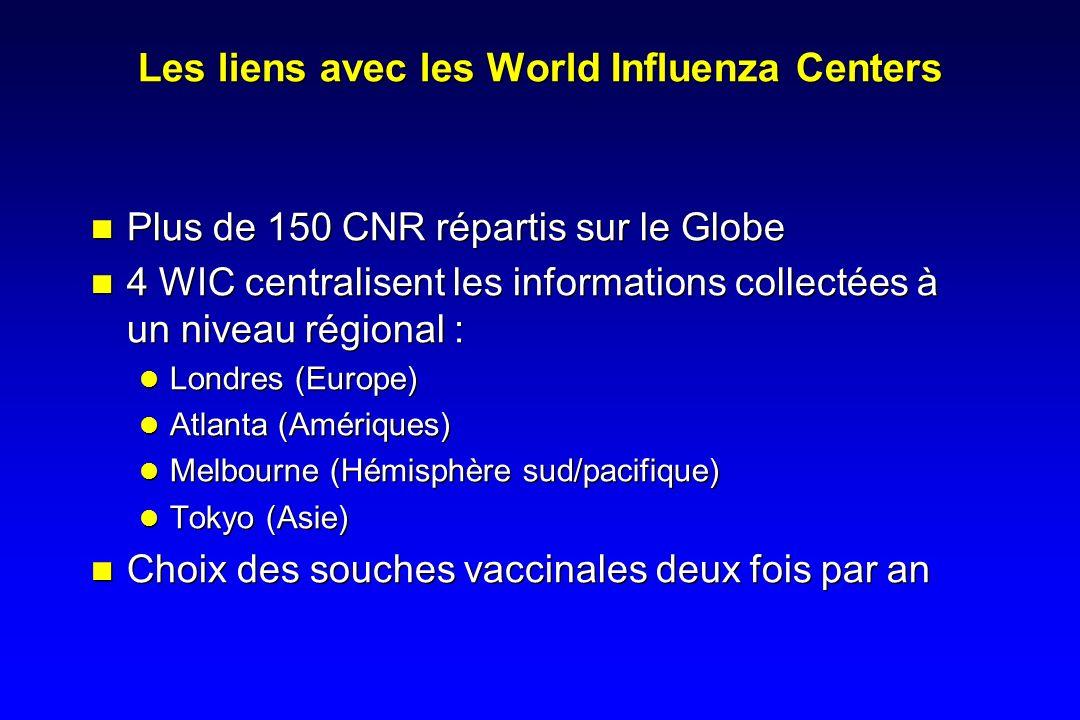 Les liens avec les World Influenza Centers