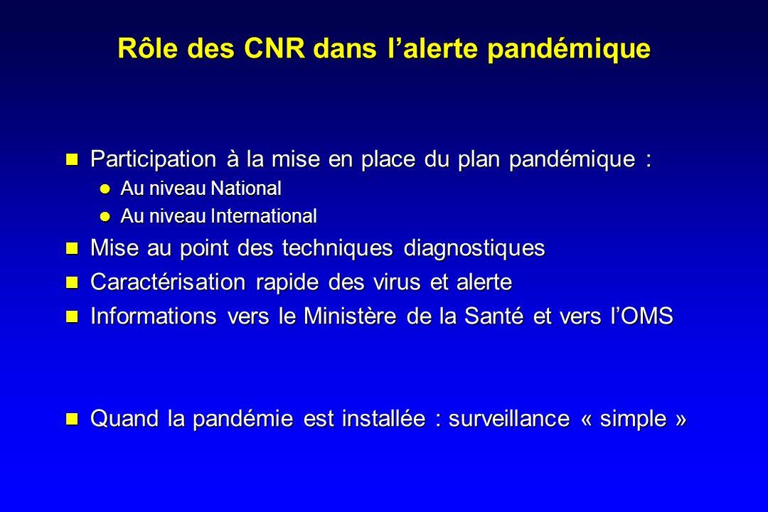 Rôle des CNR dans l'alerte pandémique