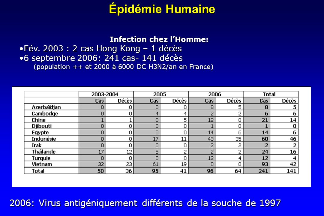 Infection chez l'Homme: