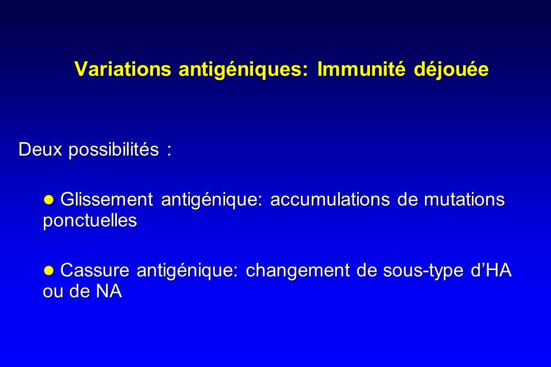 Variations antigéniques: Immunité déjouée