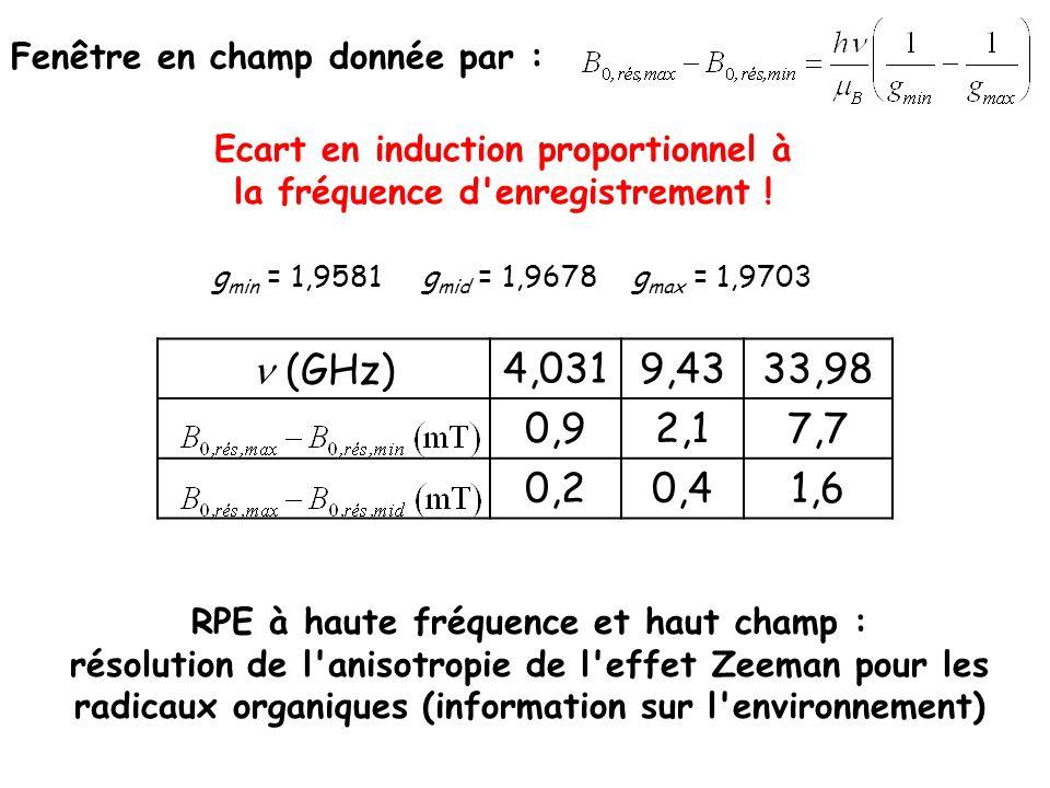 Ecart en induction proportionnel à la fréquence d enregistrement !