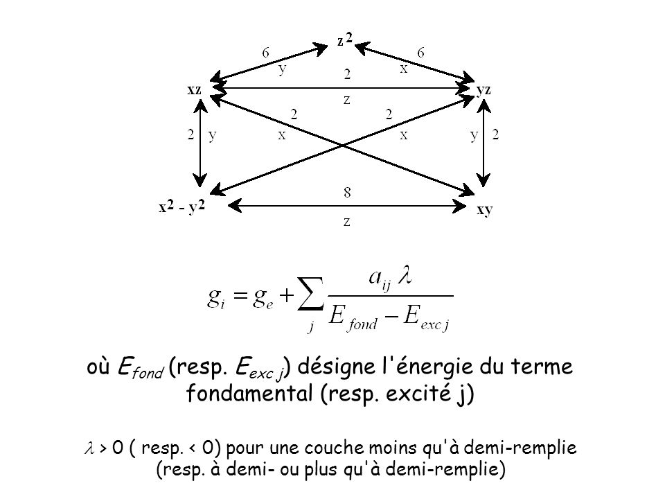où Efond (resp. Eexc j) désigne l énergie du terme fondamental (resp