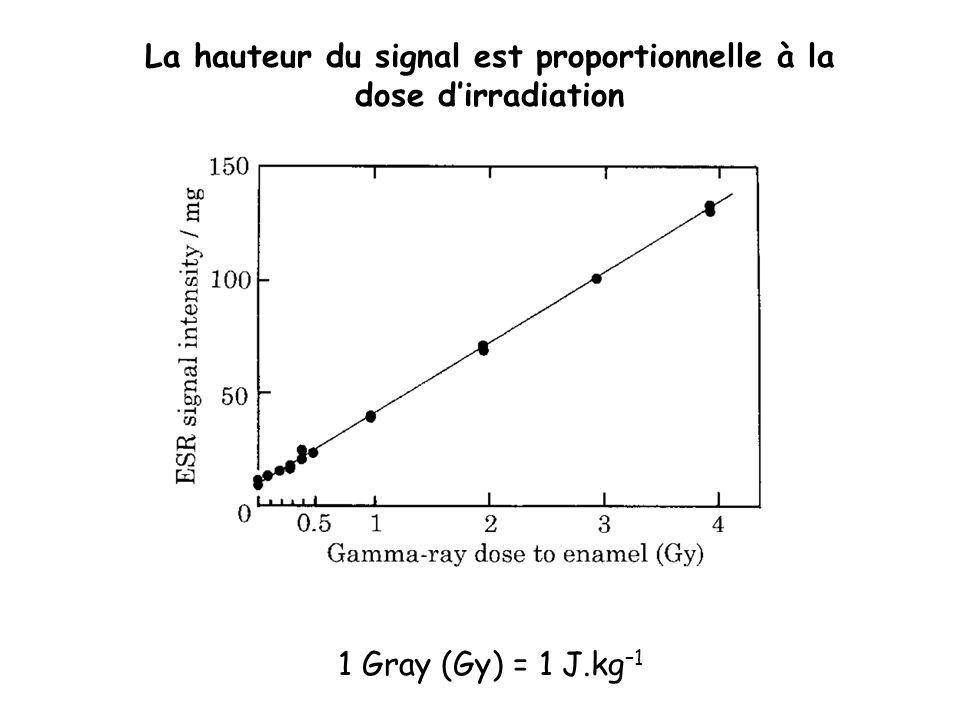 La hauteur du signal est proportionnelle à la dose d'irradiation