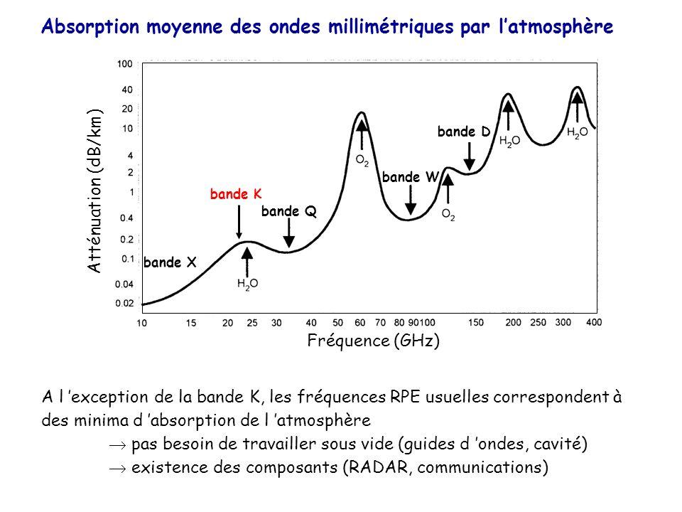 Absorption moyenne des ondes millimétriques par l'atmosphère
