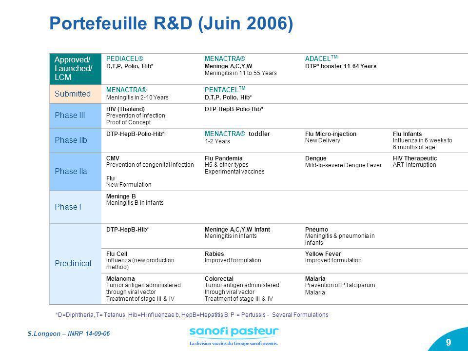 Portefeuille R&D (Juin 2006)