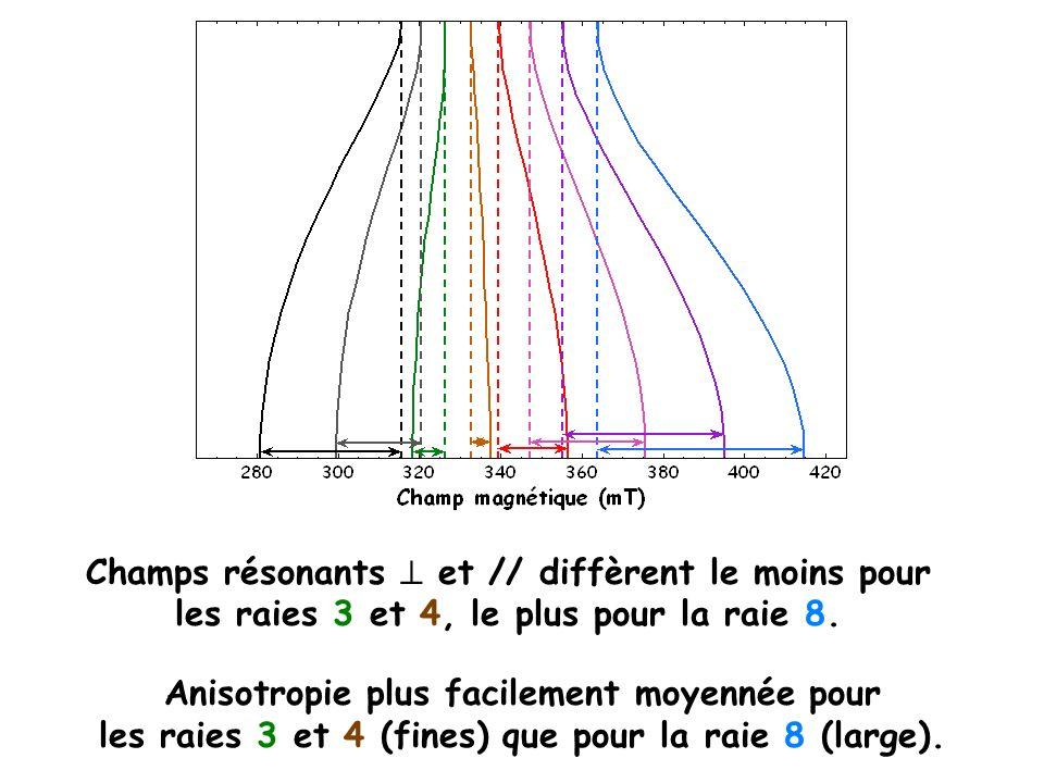 Champs résonants  et // diffèrent le moins pour les raies 3 et 4, le plus pour la raie 8.