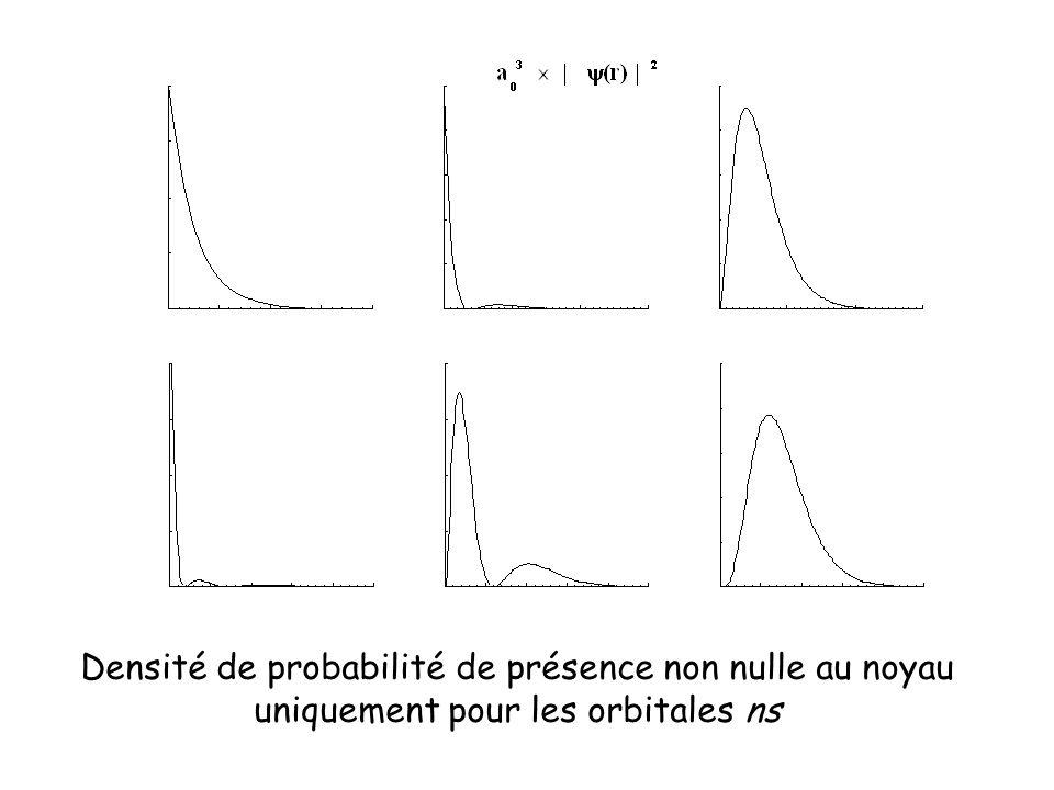 Densité de probabilité de présence non nulle au noyau uniquement pour les orbitales ns