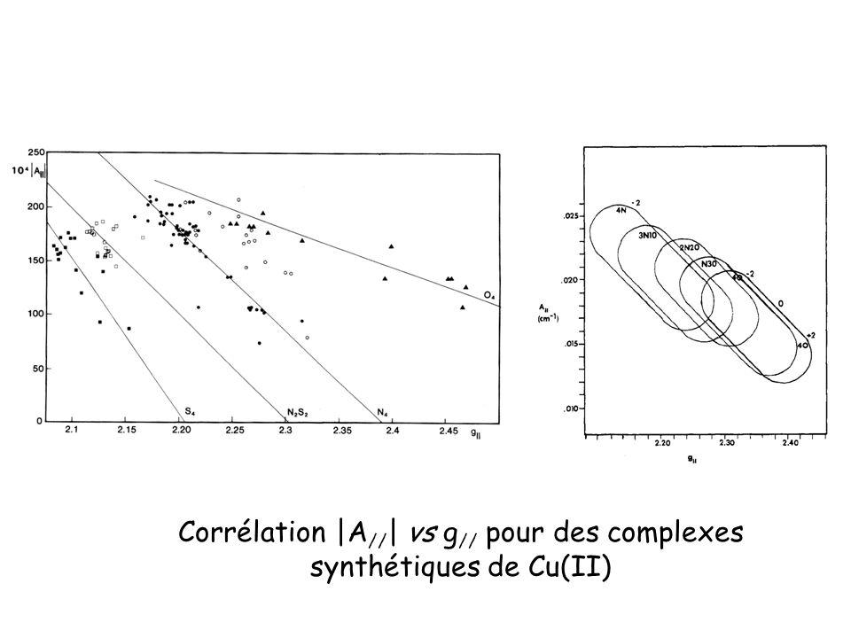 Corrélation |A//| vs g// pour des complexes synthétiques de Cu(II)