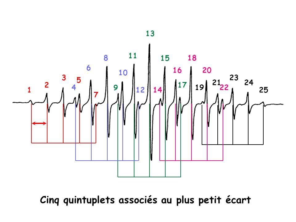 Cinq quintuplets associés au plus petit écart
