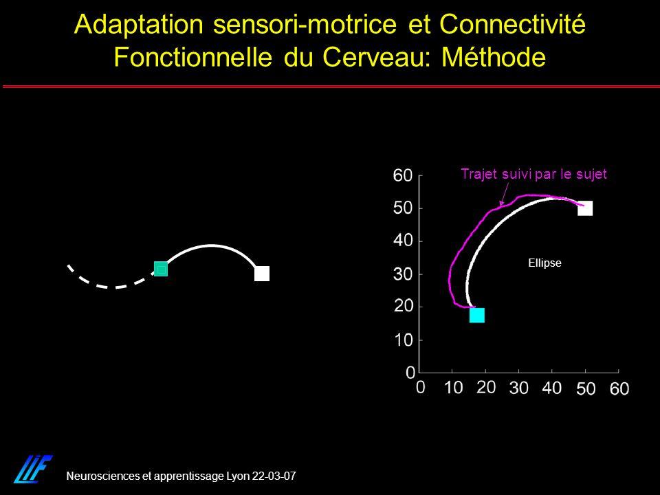 Adaptation sensori-motrice et Connectivité Fonctionnelle du Cerveau: Méthode