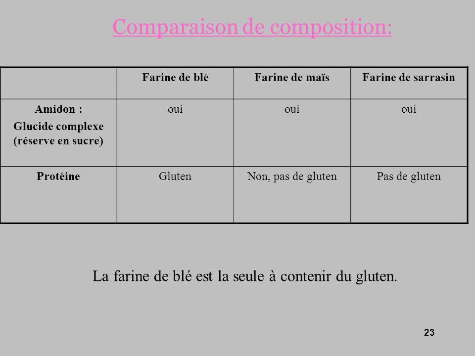 Glucide complexe (réserve en sucre)