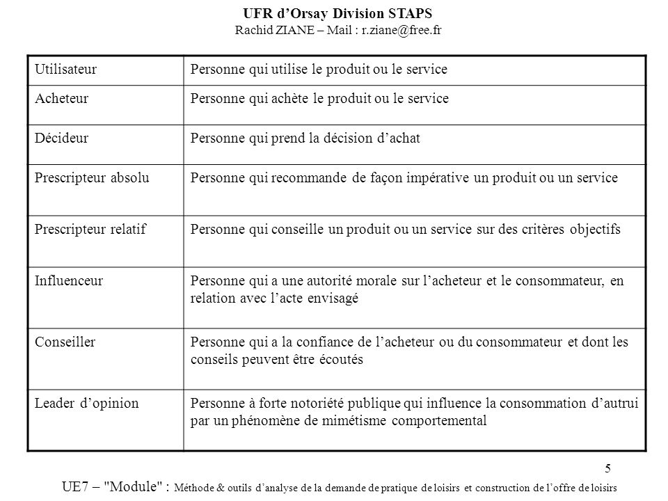 UFR d'Orsay Division STAPS Rachid ZIANE – Mail : r.ziane@free.fr