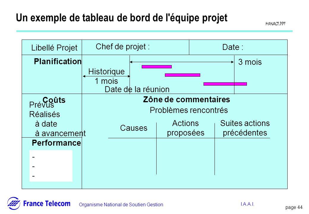 Un exemple de tableau de bord de l équipe projet