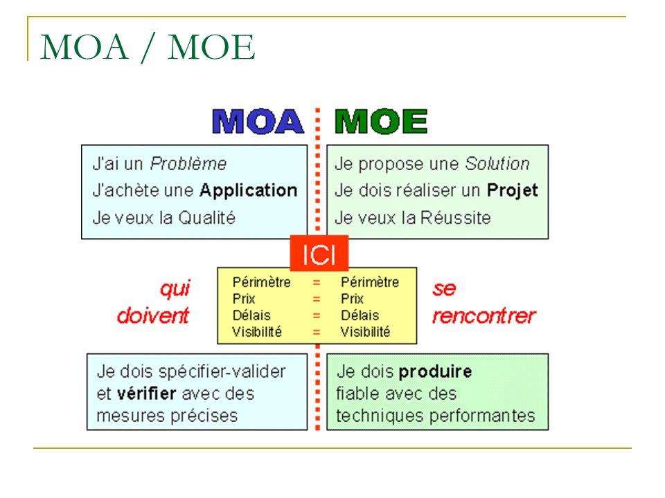 MOA / MOE