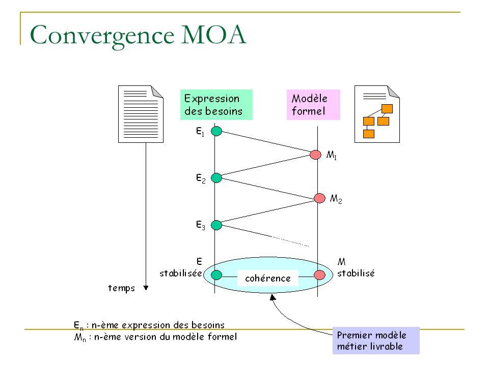 Convergence MOA