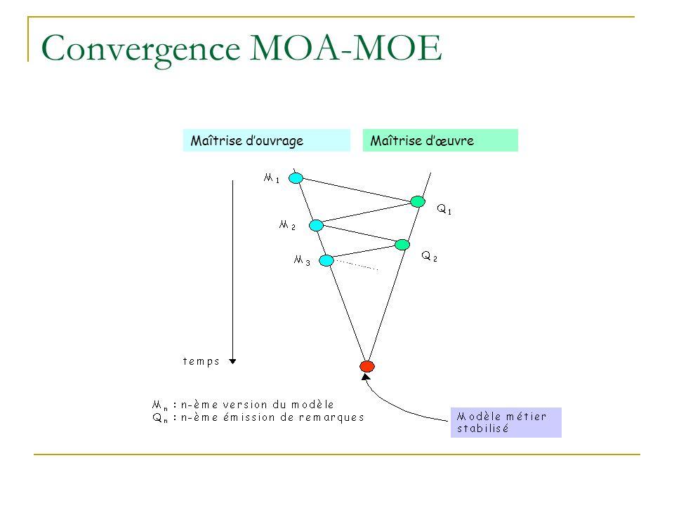 Convergence MOA-MOE Maîtrise d'ouvrage Maîtrise d'œuvre