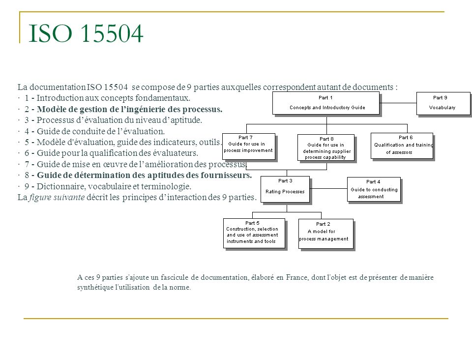 ISO 15504 La documentation ISO 15504 se compose de 9 parties auxquelles correspondent autant de documents :