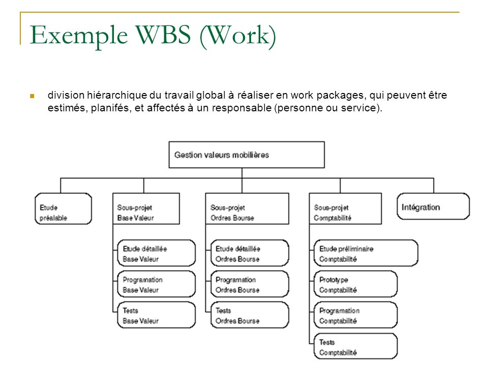 Exemple WBS (Work)