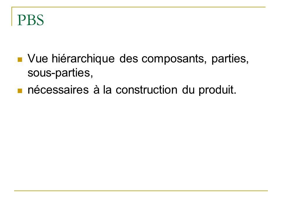 PBS Vue hiérarchique des composants, parties, sous-parties,