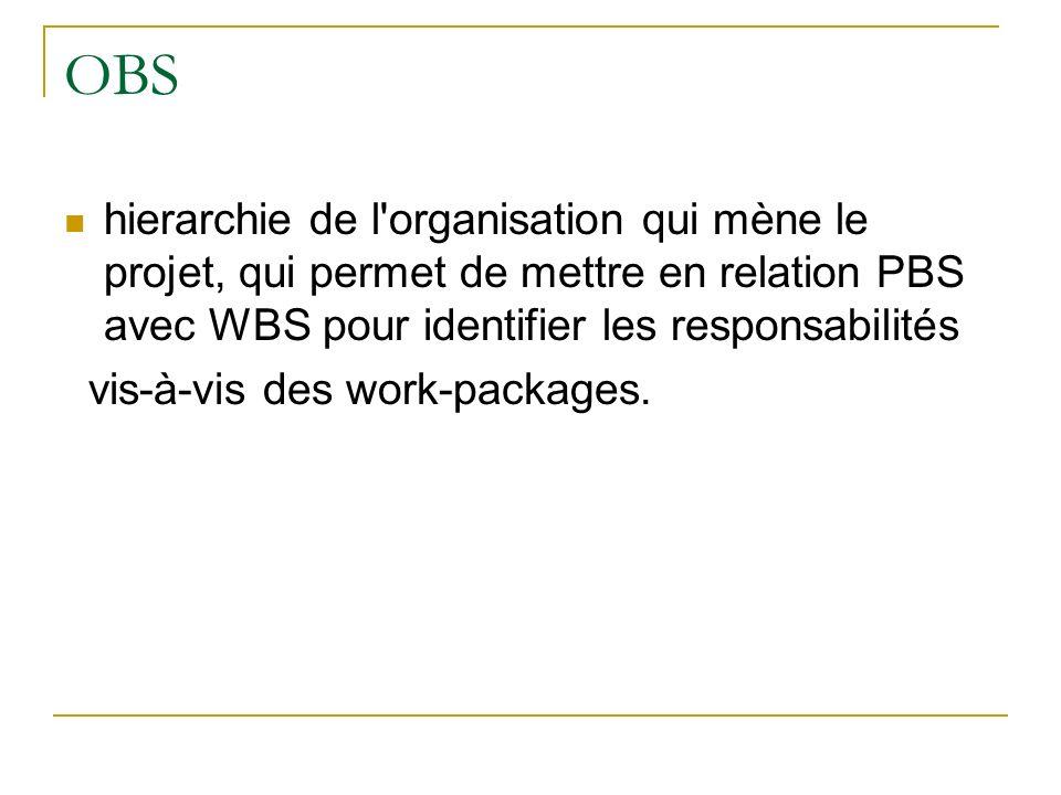 OBS hierarchie de l organisation qui mène le projet, qui permet de mettre en relation PBS avec WBS pour identifier les responsabilités.