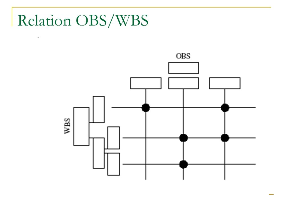 Relation OBS/WBS