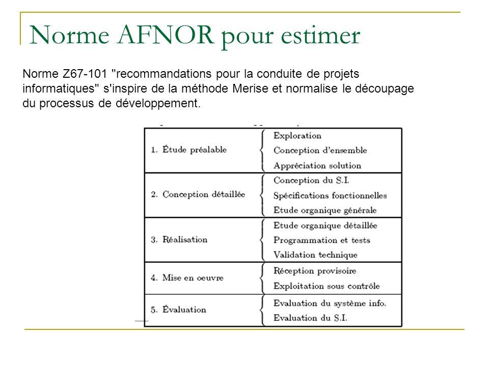 Norme AFNOR pour estimer