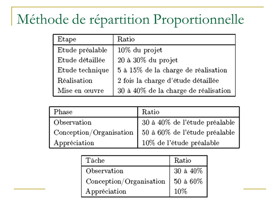 Méthode de répartition Proportionnelle