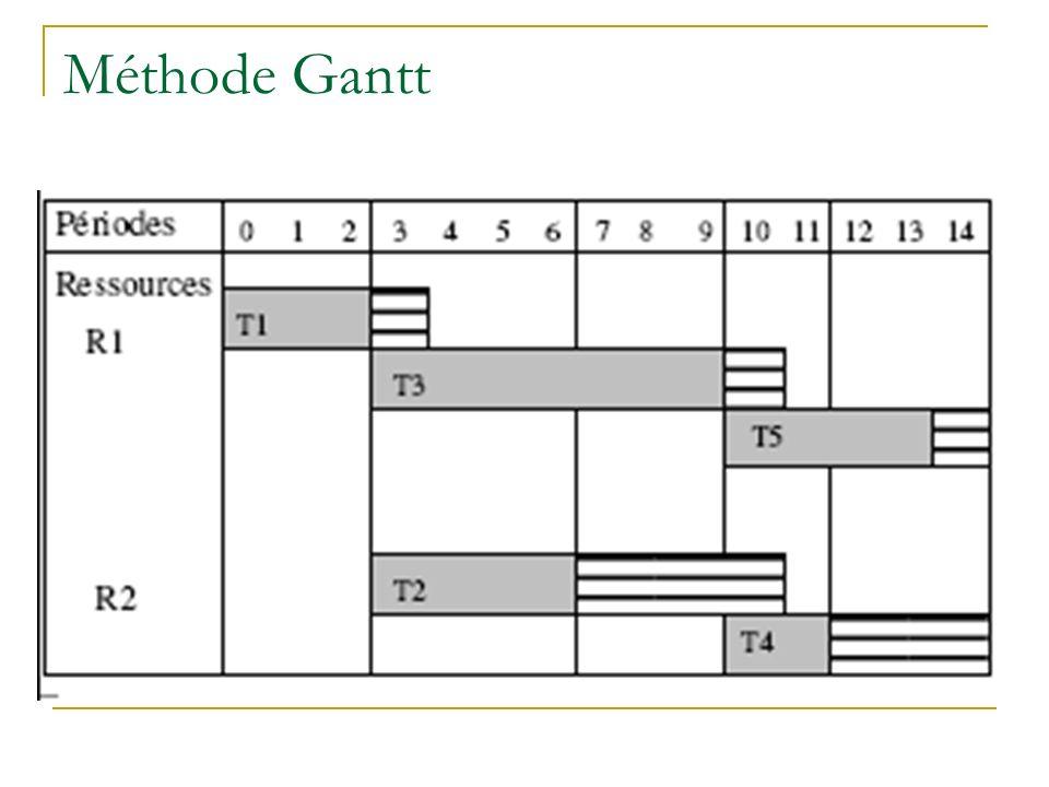 Méthode Gantt