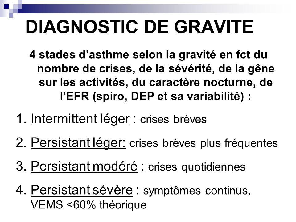 DIAGNOSTIC DE GRAVITE Intermittent léger : crises brèves