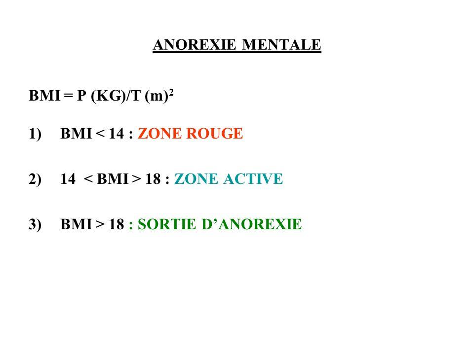 ANOREXIE MENTALE BMI = P (KG)/T (m)2. BMI < 14 : ZONE ROUGE.