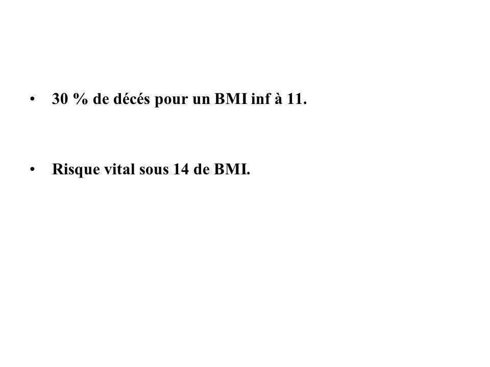30 % de décés pour un BMI inf à 11.