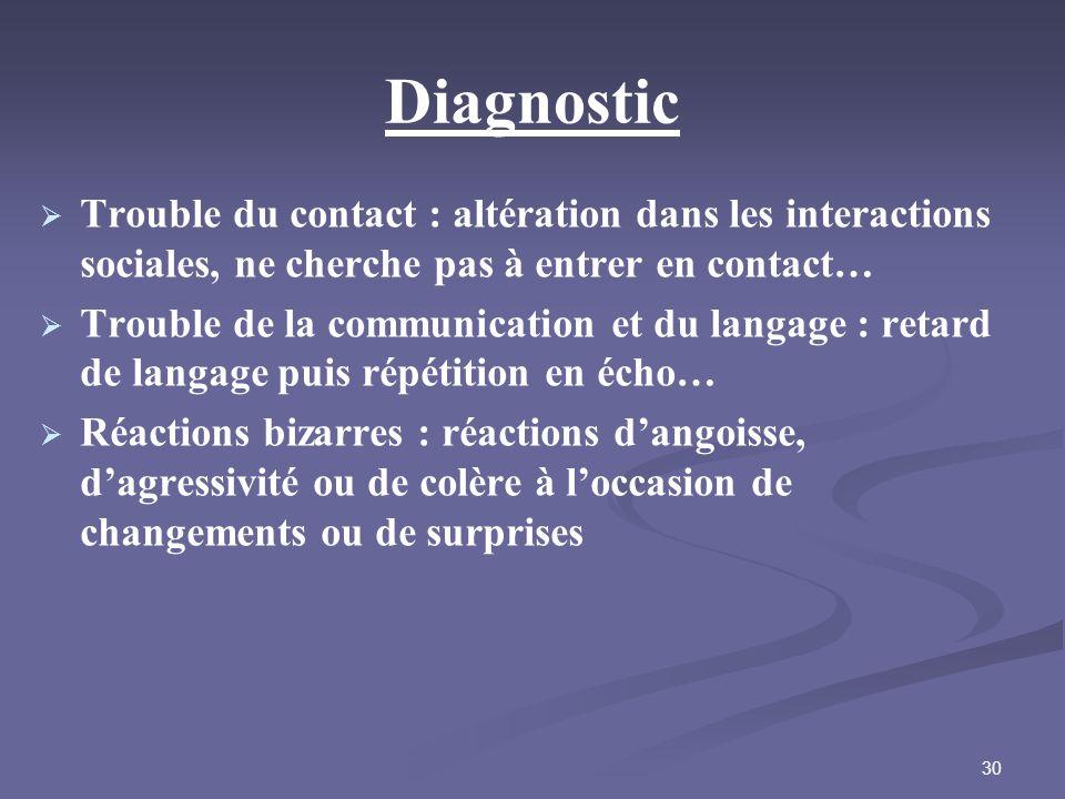 Diagnostic Trouble du contact : altération dans les interactions sociales, ne cherche pas à entrer en contact…