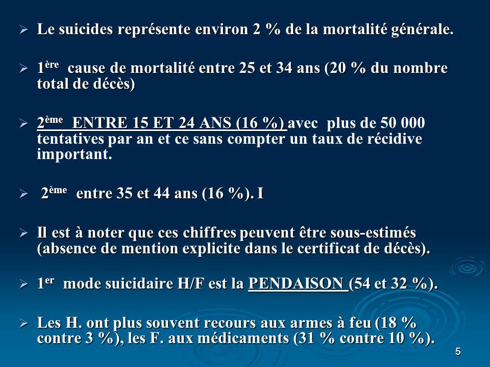 Le suicides représente environ 2 % de la mortalité générale.