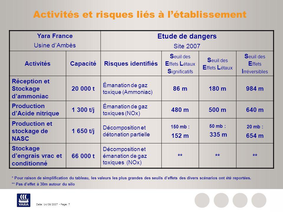 Activités et risques liés à l'établissement