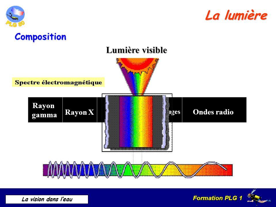 La lumière Composition Lumière visible Rayon gamma Ultra violet