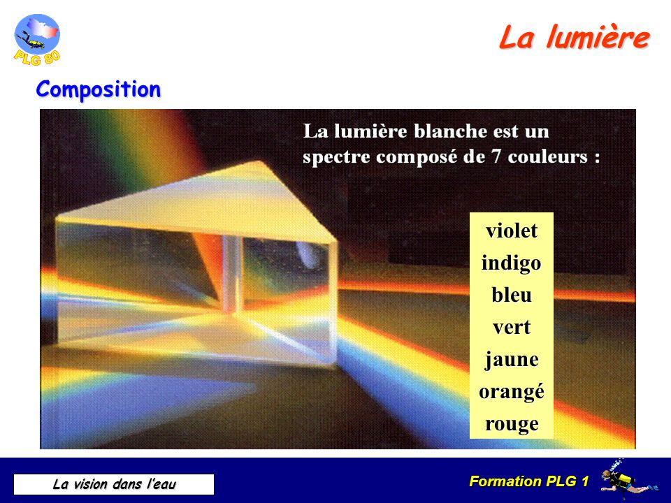 La lumière Composition violet indigo bleu vert jaune orangé rouge