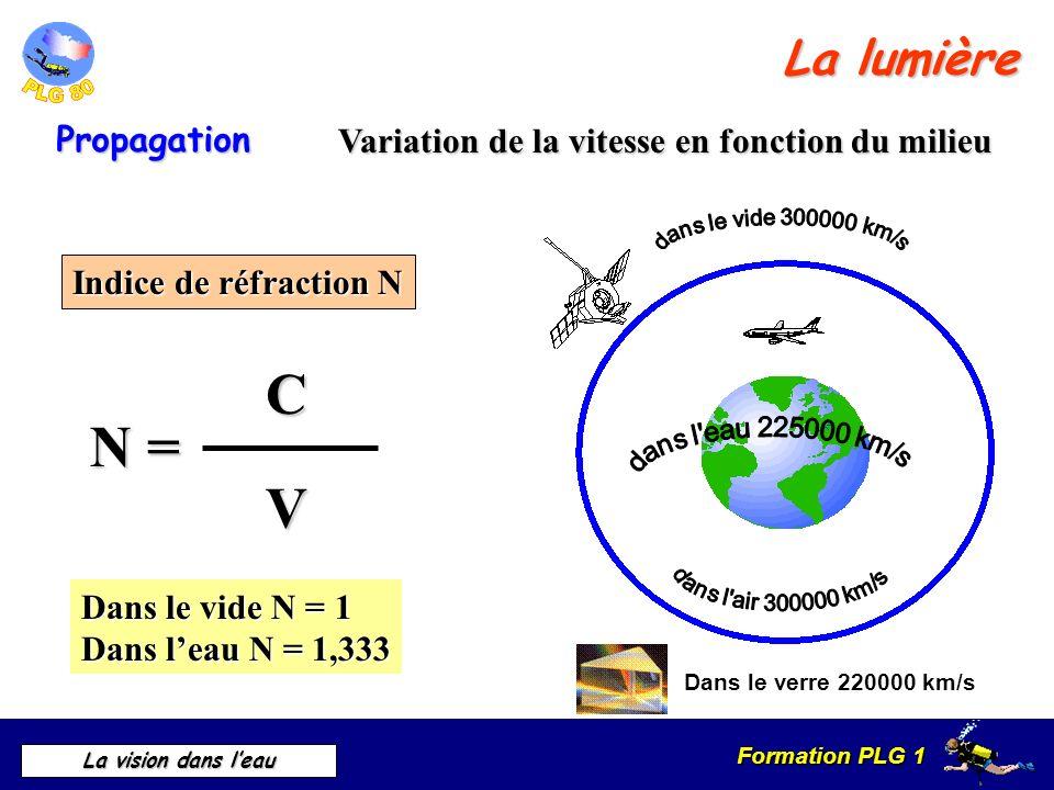 C N = V La lumière Propagation