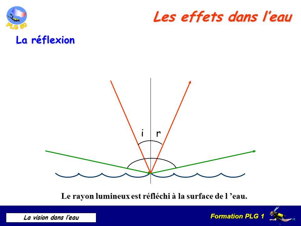 Les effets dans l'eau La réflexion i r