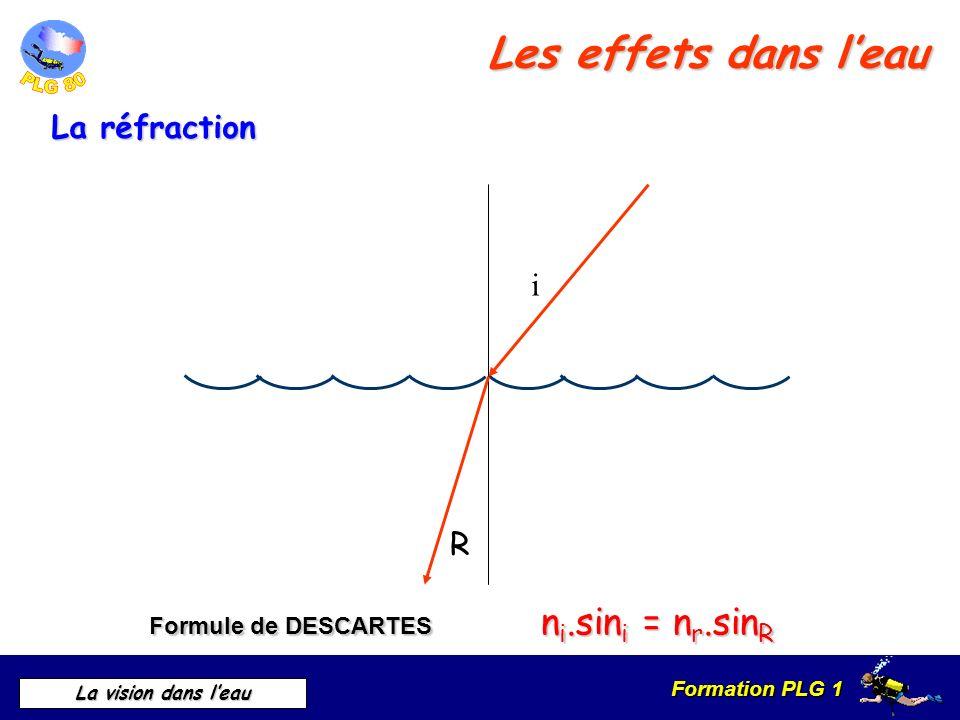 Les effets dans l'eau La réfraction i R