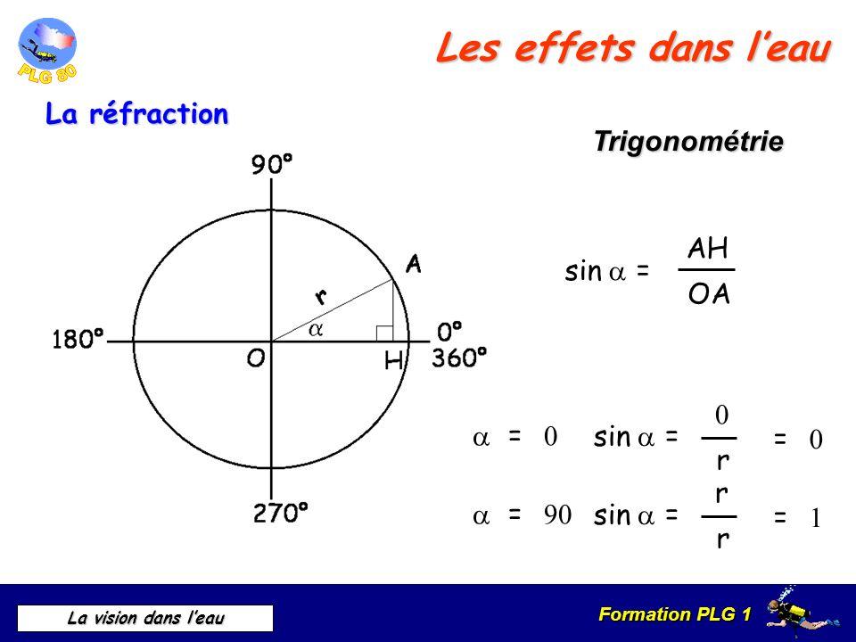 Les effets dans l'eau La réfraction Trigonométrie sin  AH OA = sin 