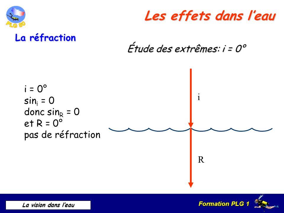 Les effets dans l'eau La réfraction Étude des extrêmes: i = 0° i = 0°
