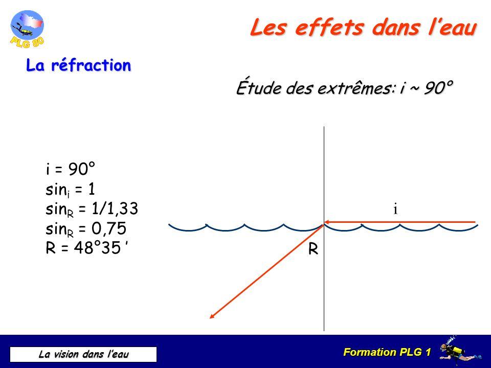 Les effets dans l'eau La réfraction Étude des extrêmes: i ~ 90°