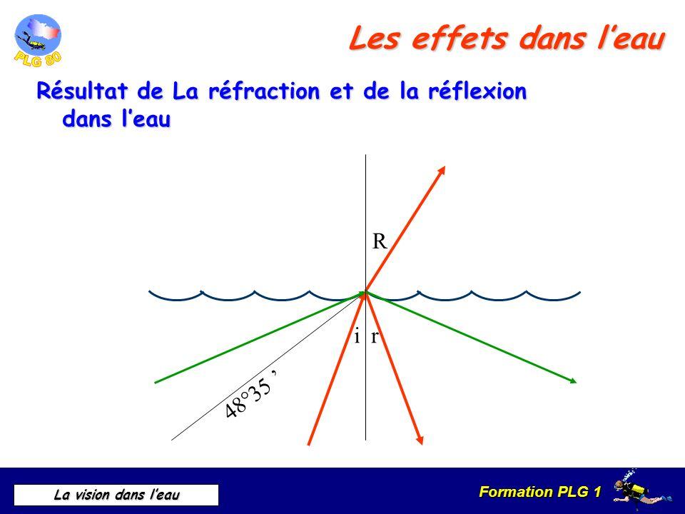 Les effets dans l'eau Résultat de La réfraction et de la réflexion dans l'eau 48°35 ' R i r