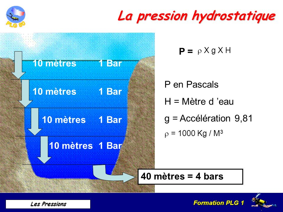 La pression hydrostatique