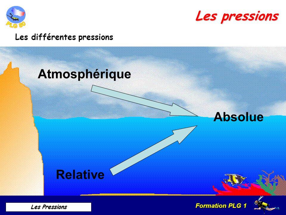Les pressions Atmosphérique Absolue Relative Les différentes pressions