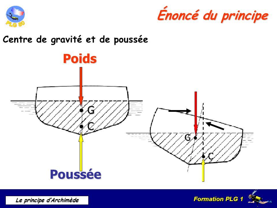 Énoncé du principe Poids Poussée • G • C