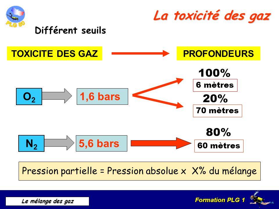 Pression partielle = Pression absolue x X% du mélange