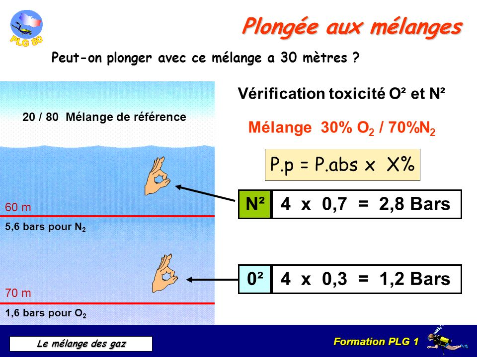 Vérification toxicité O² et N²