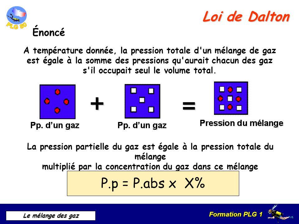 + = Loi de Dalton P.p = P.abs x X% Énoncé
